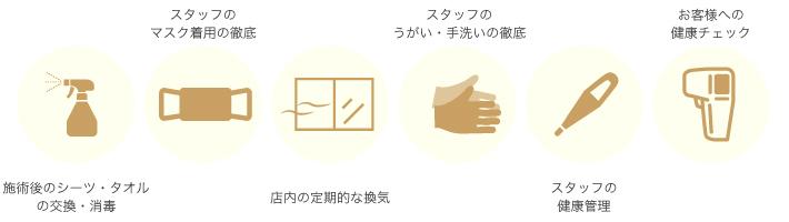 交換・消毒・マスク着用・換気うがい手洗い・健康管理・健康チェック
