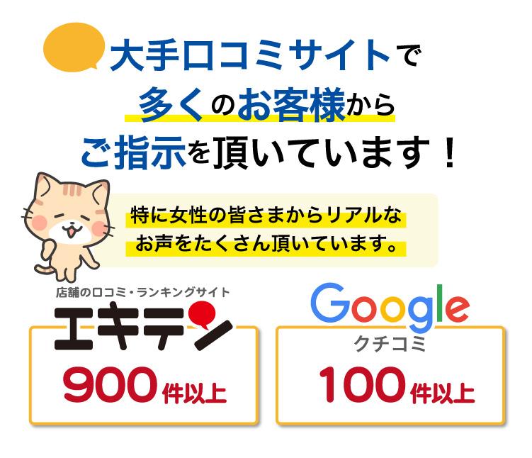 大手口コミサイトで多くのお客様からご指示いただいています。エキテン900件以上。Googleクチコミ100件以上